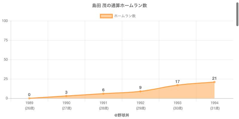 #島田 茂の通算ホームラン数