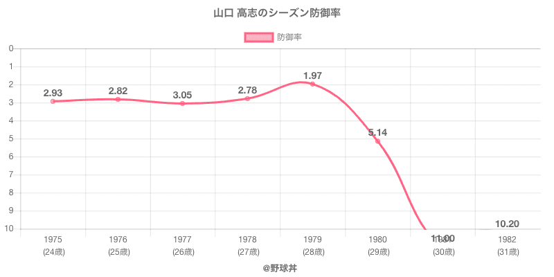 山口 高志のシーズン防御率
