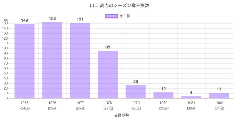 #山口 高志のシーズン奪三振数