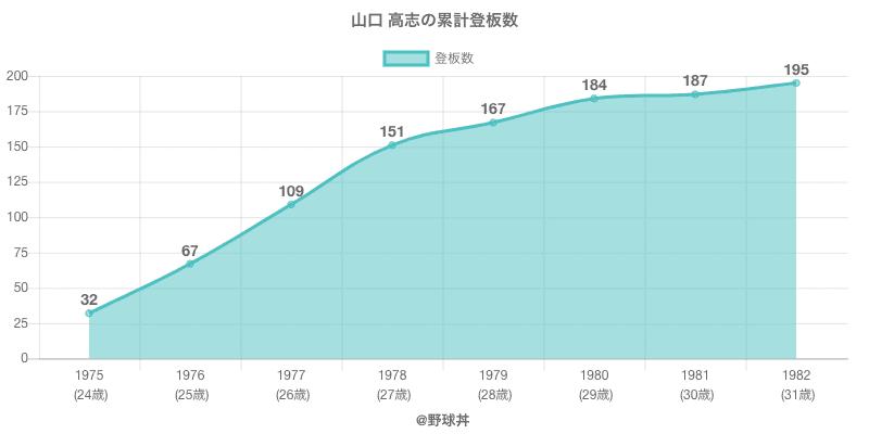 #山口 高志の累計登板数