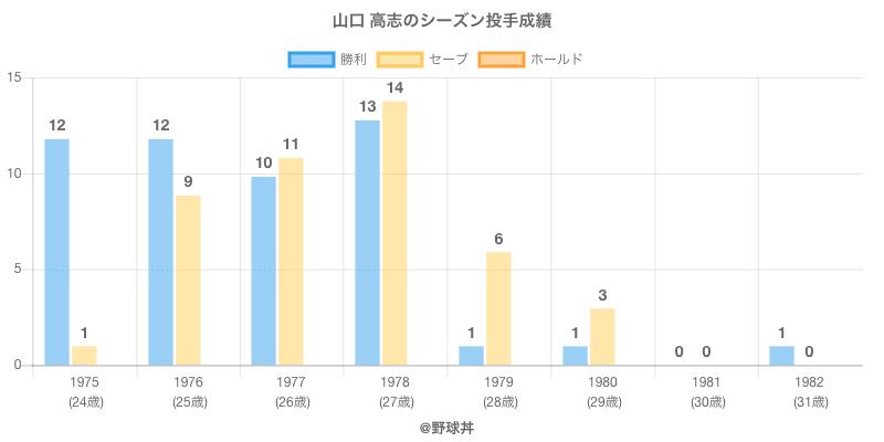 #山口 高志のシーズン投手成績