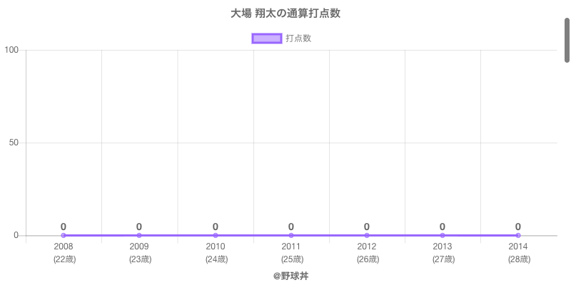 #大場 翔太の通算打点数