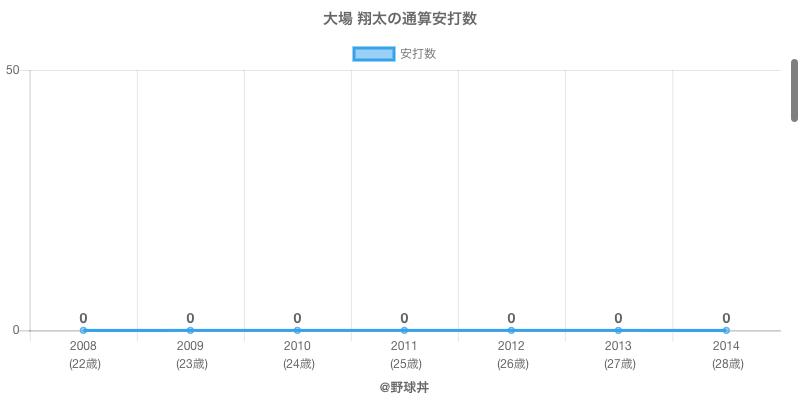 #大場 翔太の通算安打数
