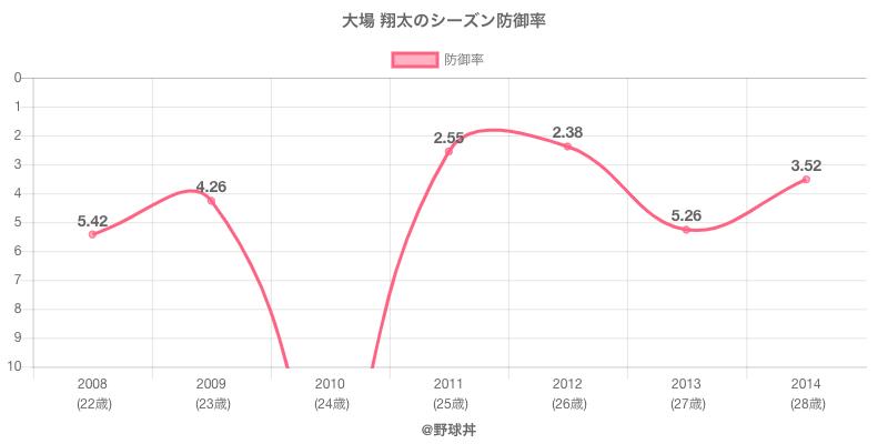 大場 翔太のシーズン防御率