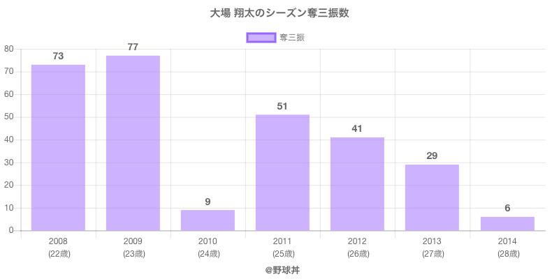 #大場 翔太のシーズン奪三振数
