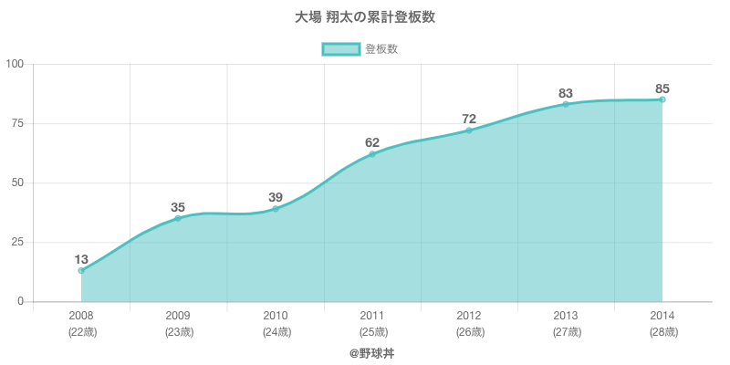 #大場 翔太の累計登板数
