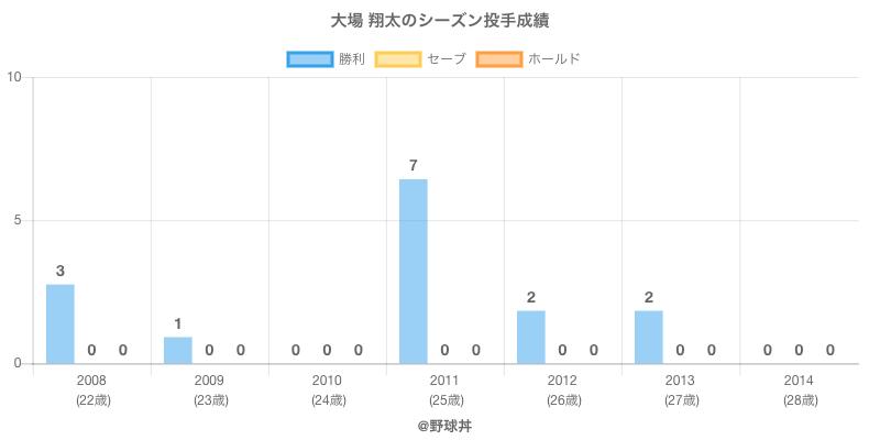 #大場 翔太のシーズン投手成績