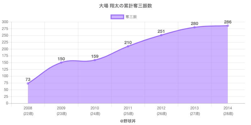 #大場 翔太の累計奪三振数