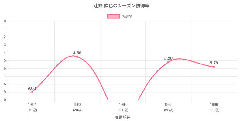 辻野 欽也のシーズン防御率
