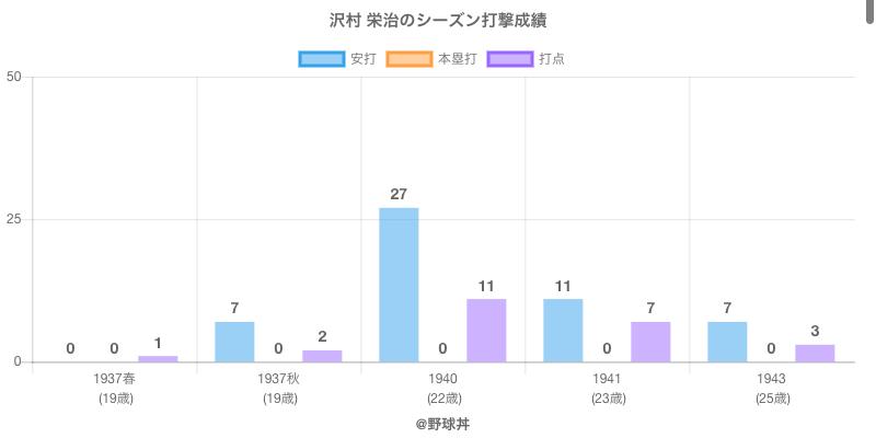 #沢村 栄治のシーズン打撃成績
