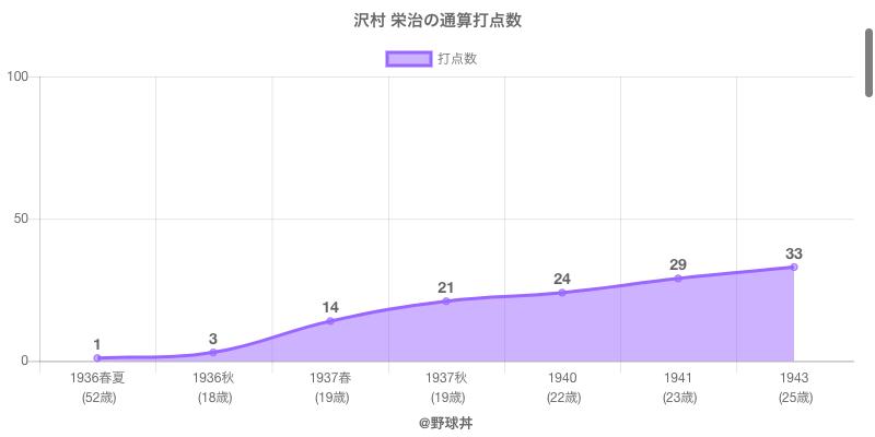 #沢村 栄治の通算打点数