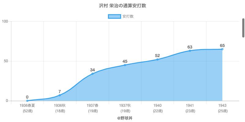 #沢村 栄治の通算安打数
