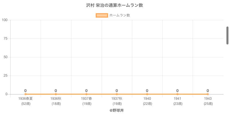 #沢村 栄治の通算ホームラン数