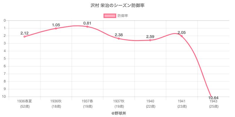 沢村 栄治のシーズン防御率