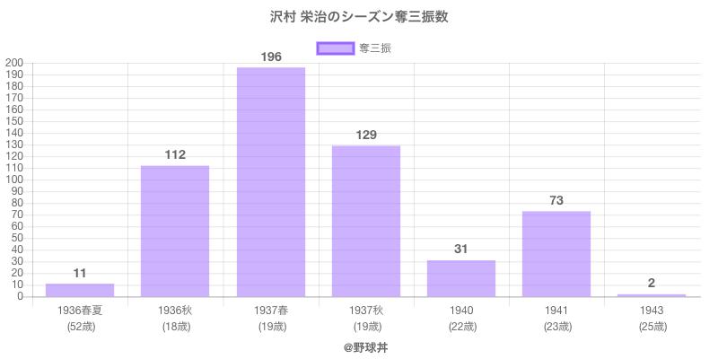 #沢村 栄治のシーズン奪三振数