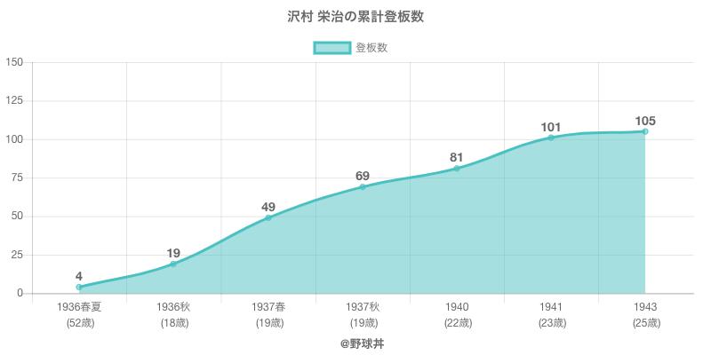 #沢村 栄治の累計登板数