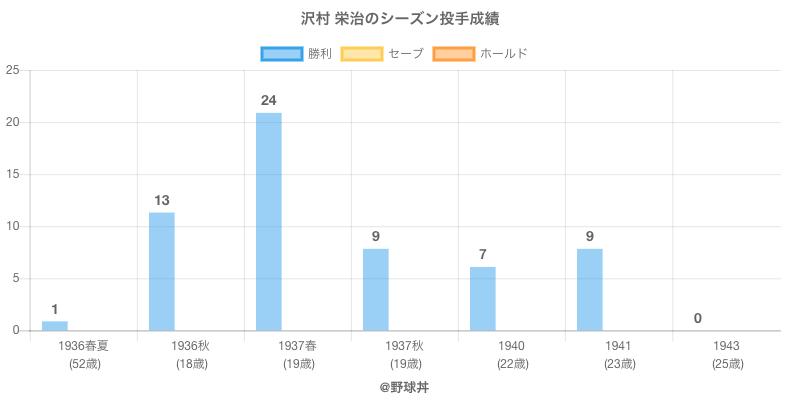 #沢村 栄治のシーズン投手成績