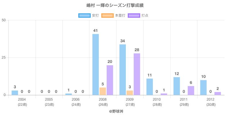 #嶋村 一輝のシーズン打撃成績