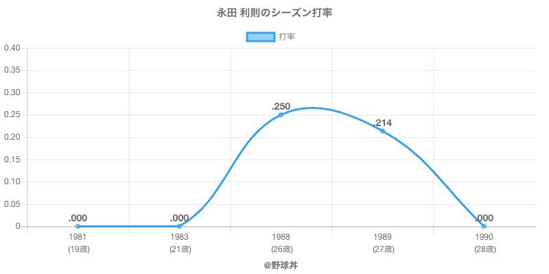 永田 利則のシーズン打率