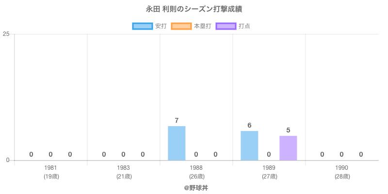 #永田 利則のシーズン打撃成績