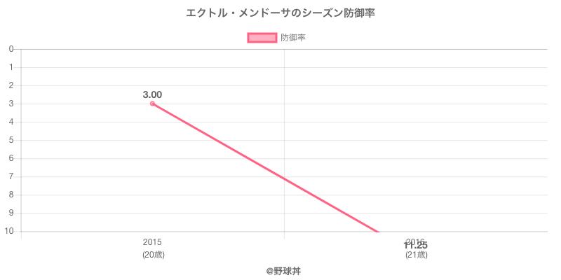 エクトル・メンドーサのシーズン防御率