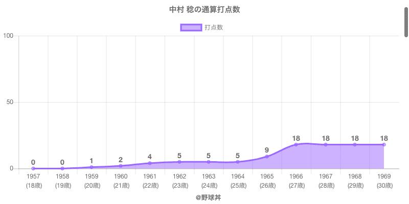 #中村 稔の通算打点数