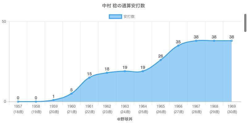 #中村 稔の通算安打数