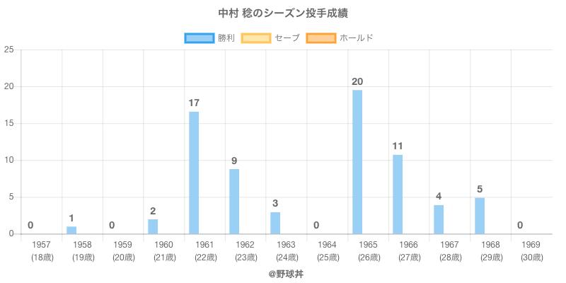 #中村 稔のシーズン投手成績