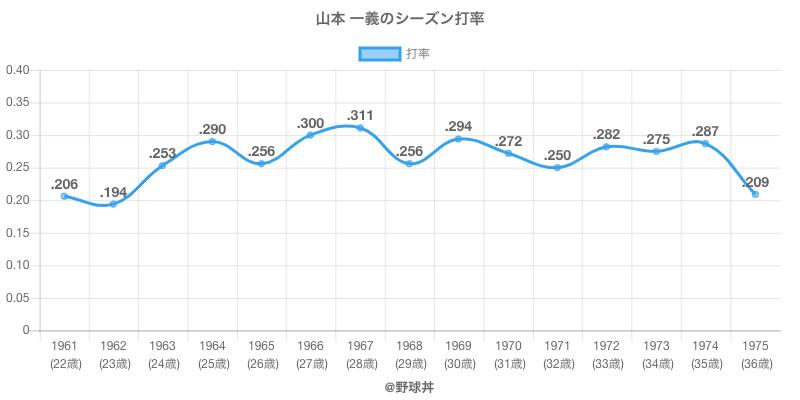 山本 一義のシーズン打率