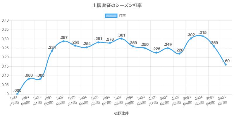 土橋 勝征のシーズン打率
