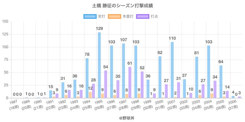 #土橋 勝征のシーズン打撃成績