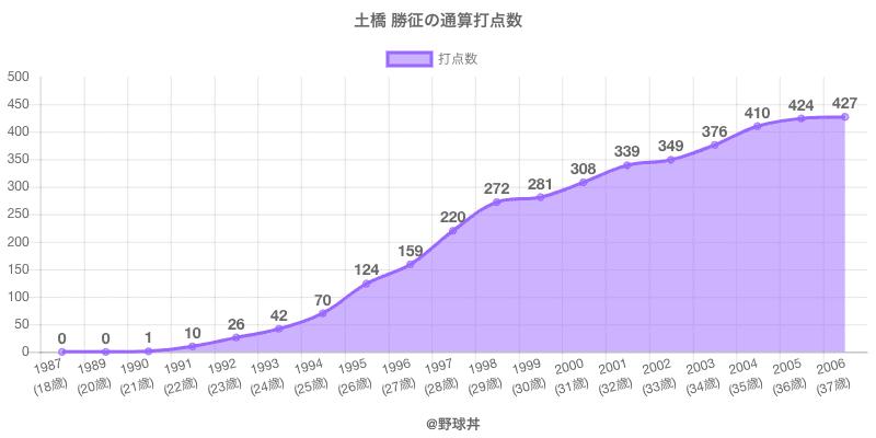 #土橋 勝征の通算打点数