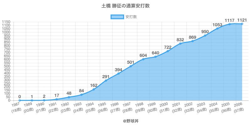#土橋 勝征の通算安打数
