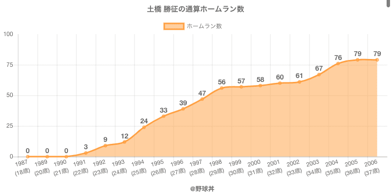 #土橋 勝征の通算ホームラン数