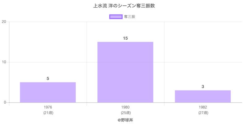 #上水流 洋のシーズン奪三振数