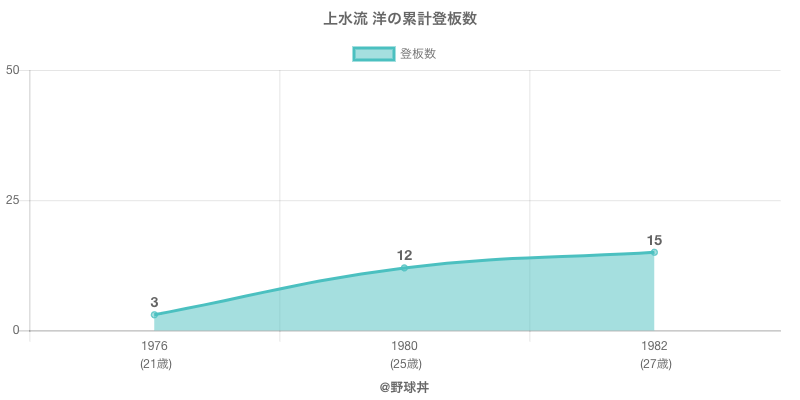 #上水流 洋の累計登板数