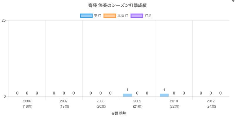 #齊藤 悠葵のシーズン打撃成績