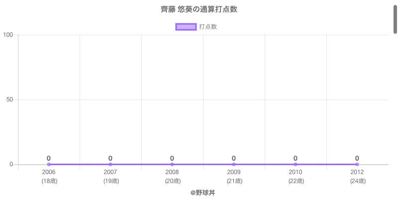 #齊藤 悠葵の通算打点数