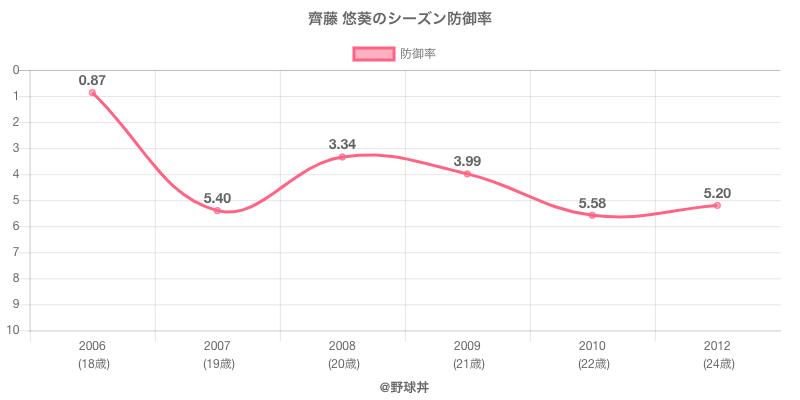 齊藤 悠葵のシーズン防御率