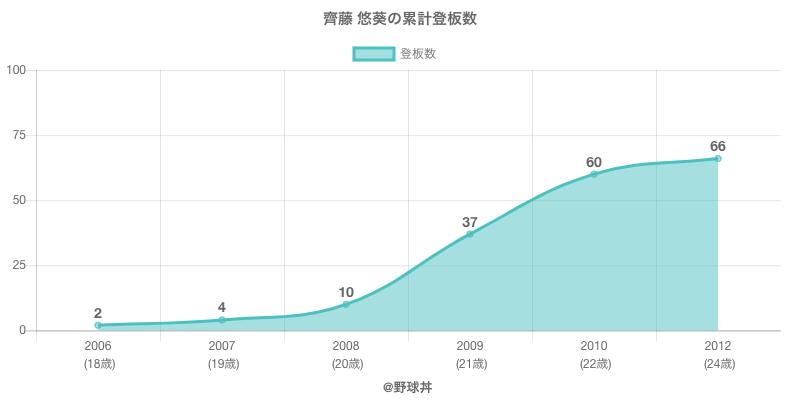 #齊藤 悠葵の累計登板数
