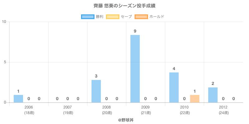#齊藤 悠葵のシーズン投手成績
