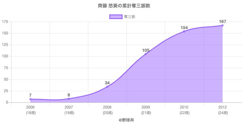 #齊藤 悠葵の累計奪三振数