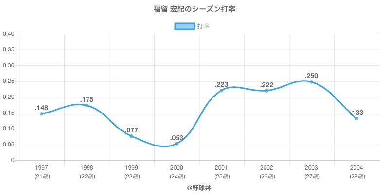 福留 宏紀のシーズン打率