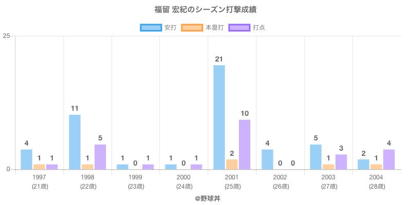 #福留 宏紀のシーズン打撃成績