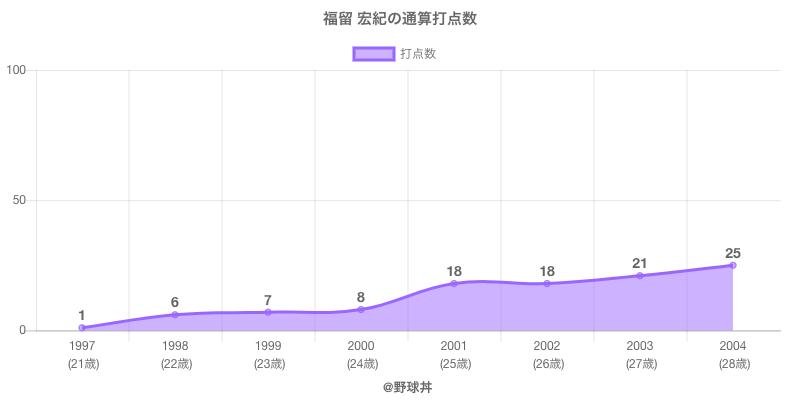 #福留 宏紀の通算打点数