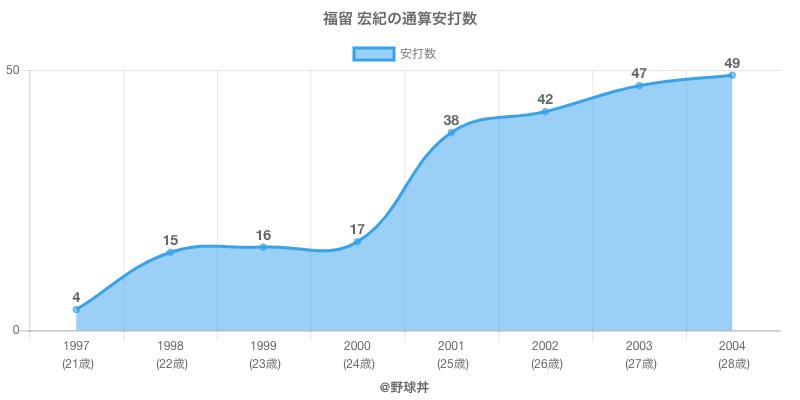 #福留 宏紀の通算安打数