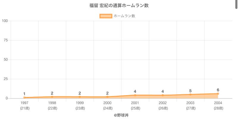 #福留 宏紀の通算ホームラン数