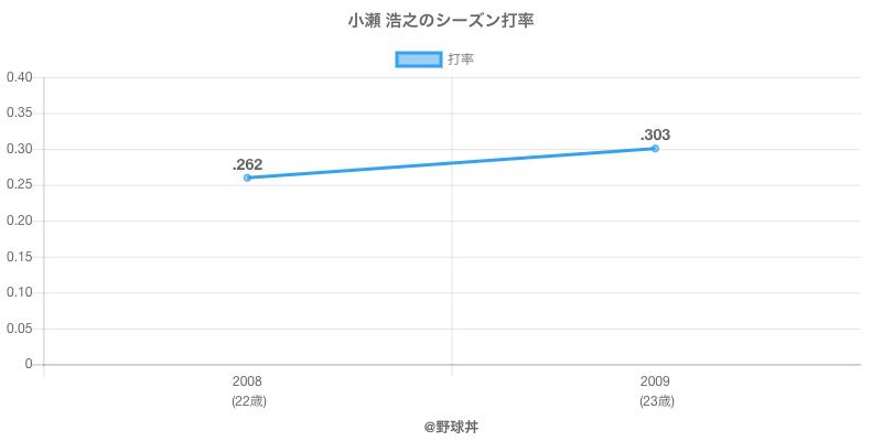 小瀬 浩之のシーズン打率