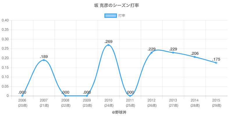 坂 克彦のシーズン打率
