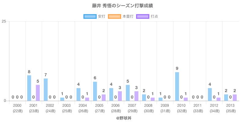 #藤井 秀悟のシーズン打撃成績